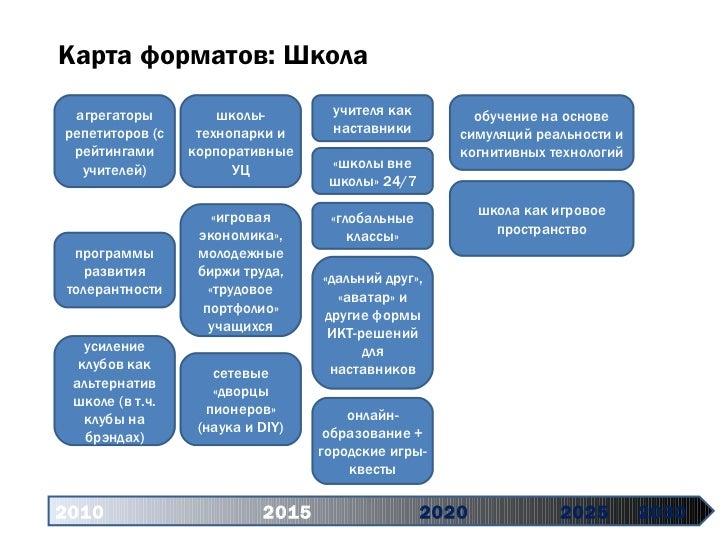 Карта форматов: Школа 2010   2015 2020   2025 2030 агрегаторы репетиторов (с рейтингами учителей) программы развития толер...