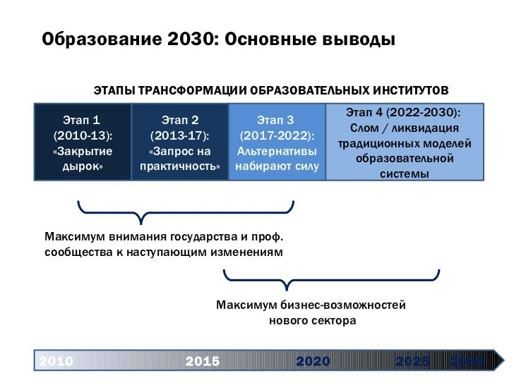2010   2015 2020   2025 2030 Этап 1  (2010-13): «Закрытие дырок» Этап 2 (2013-17): «Запрос на практичность» Этап 3  (2017-...