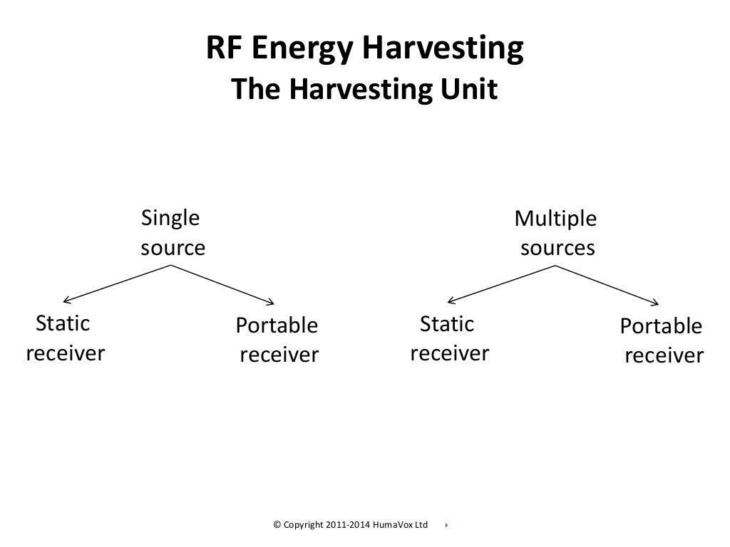 rf energy harvesting thesis Harrist, daniel wesley (2004) wireless battery charging system using radio  frequency energy harvesting master's thesis, university of.