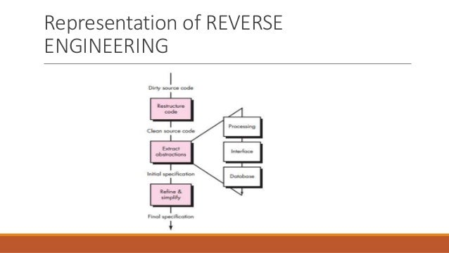 Reengineering including reverse & forward Engineering