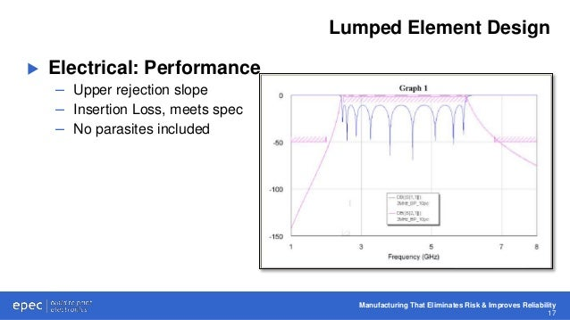 RF Filter Topology Constraints: Electrical Performance vs