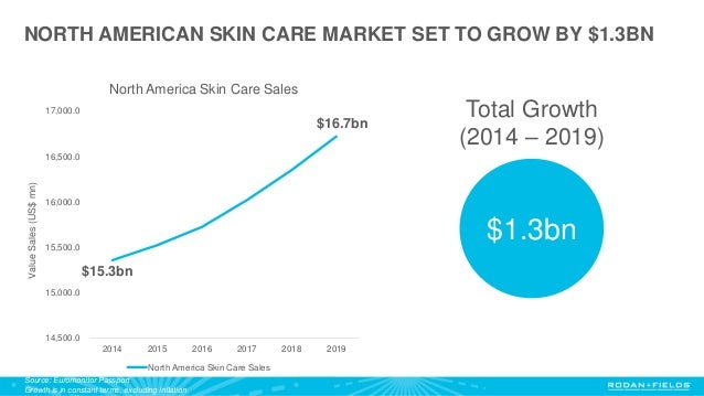 Cosmetics market growth