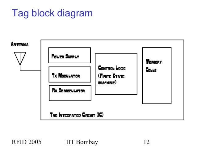 rfid 05 rh slideshare net Network Diagram rfid reader block diagram explanation