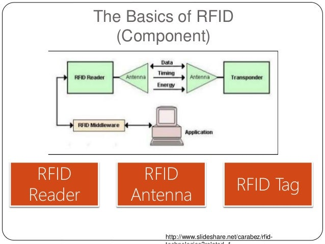 radio frequency identification (rfid) essay Radio frequency identification (rfid) is a computerized id innovation that uses  radio recurrence waves to exchange information between an onlooker and.