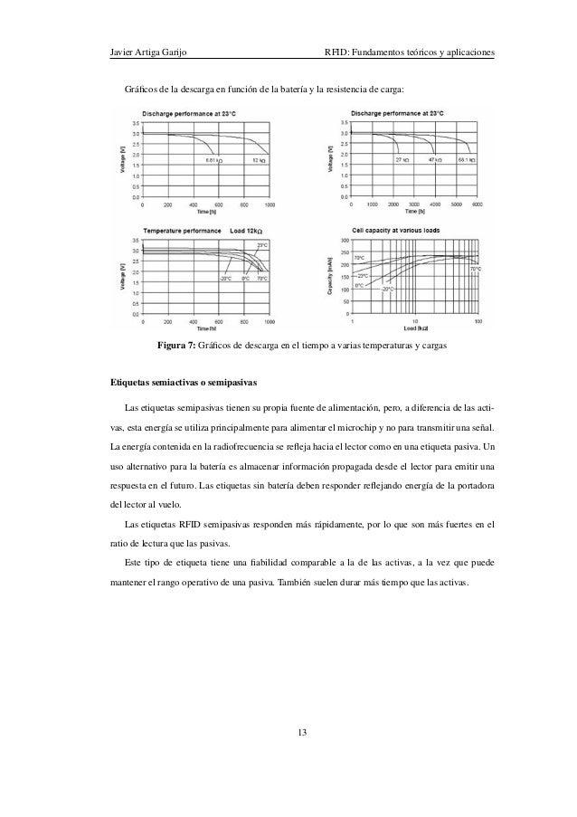 RFID: Fundamentos teóricos y aplicaciones