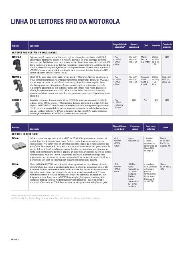 PÁGINA 4 LINHA DE LEITORES RFID DA MOTOROLA Produto Descrição Disponibilidade geográfica* Sistema operacional CPU Memória ...