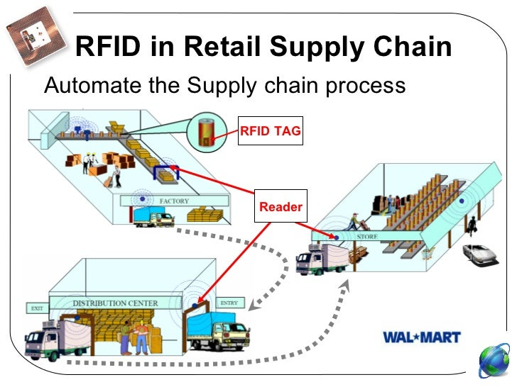 erp system walmart Again, to update an erp system with a walmart integration would be costly and  time-consuming by the time the functionality is built, there may.