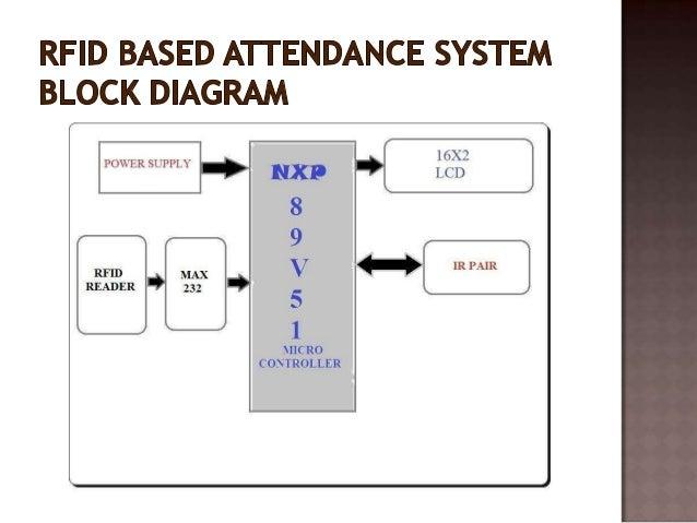 rfid and ir based attendance system rh slideshare net RFID Warehouse Management System RFID Warehouse Management System