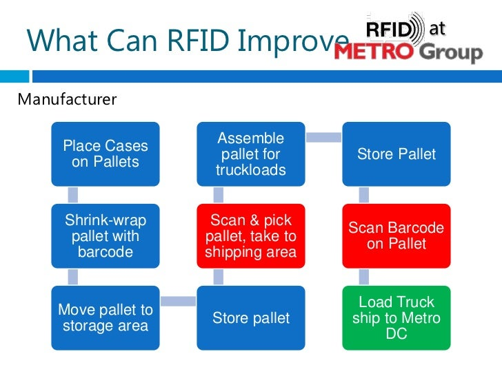 rfid swot Those patent filings describe a system that uses technology including rfid to  detect when a shopper takes an item from the shelf, and then.