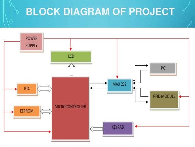 rfid based attendance system rh slideshare net Block Diagram of Satellite Communication Block Diagram of Automatic Number Plate Recognition
