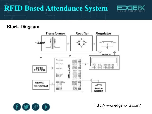 rfid based attendance system rh slideshare net Block Diagram of plc Block Diagram of Radio