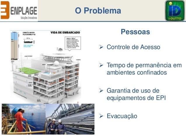  Controle de Acesso  Tempo de permanência em ambientes confinados  Garantia de uso de equipamentos de EPI  Evacuação O...