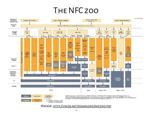 14 The NFC zoo Mirror: http://vwzq.net/download/nfczoo.pdf
