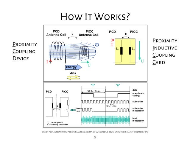 5 How It Works? [Taken from 13.56 MHz RFID Proximity Antennas (http://www.nxp.com/documents/application_note/AN78010.pdf)]...