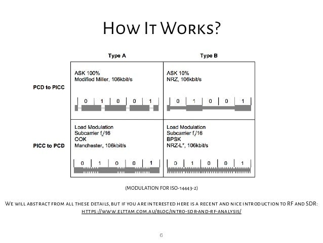 6 How It Works? (MODULATION FOR ISO-14443-2) We will abstract from all these details,but if you are interested here is a r...