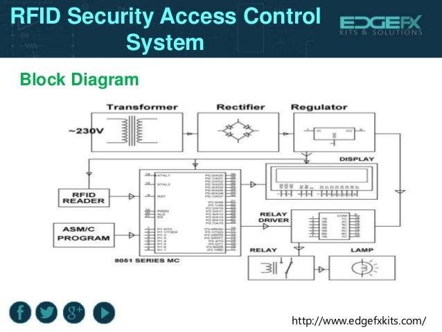 rfid access control system pdf