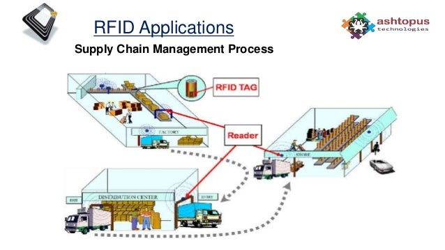 Rfid Technology Next Generation Application Solutions