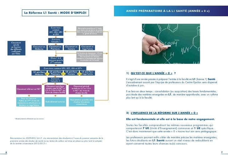 ANNÉE PRÉPARATOIRE À LA L1 SANTÉ (ANNÉE « 0 »)                   La Réforme L1 Santé : MODE D'EMPLOI                      ...