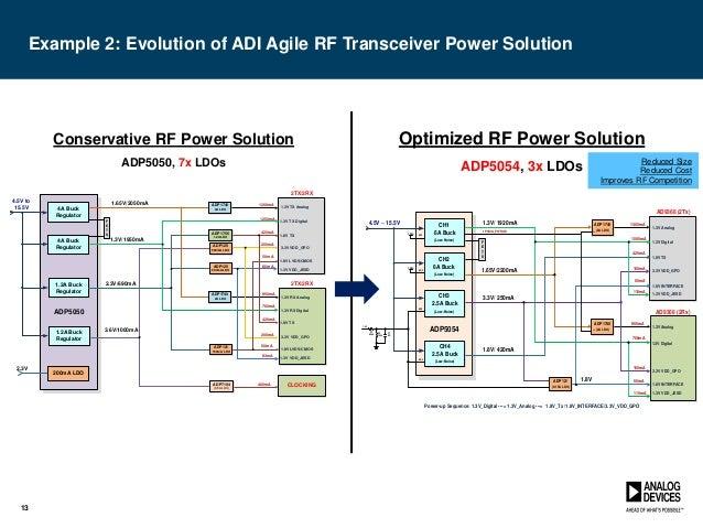 RF Power Management Attach Training Module