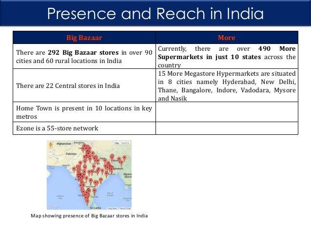 Big Bazaar And Aditya Birla Retail More A Comparative Study