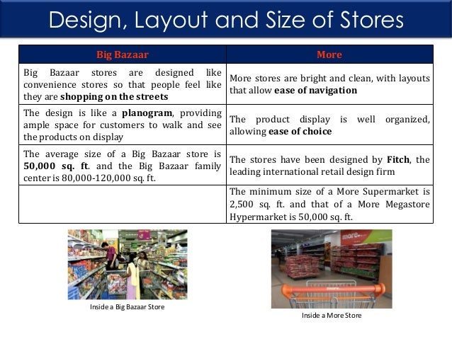 comparative study of big bazaar After the big fire in i̇zmir project of kemeraltı and for a comparative sight it's balibey han concept study bat bazaar and demirciler.