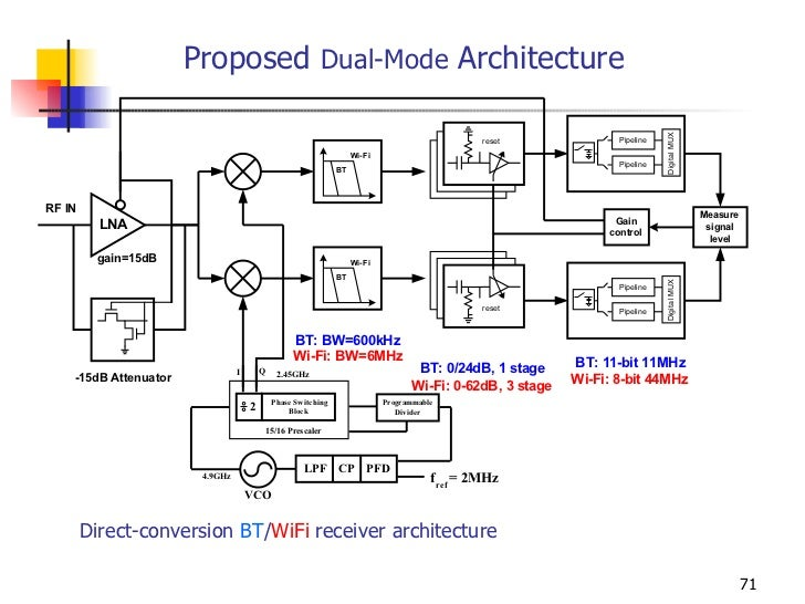 Rf receiver design case studies for Architecture wifi