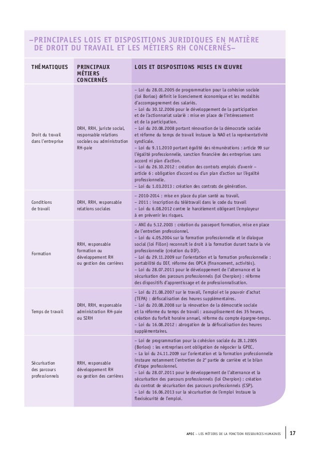 Fiche metier ressources humaines