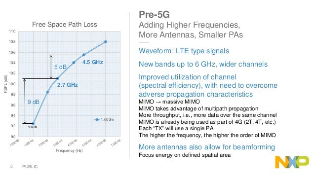 RF Power Amplifier Solutions for 5G