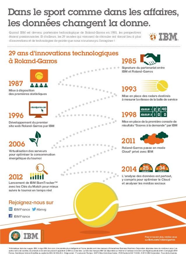 Dans le sport comme dans les affaires, les données changent la donne. 29 ans d'innovations technologiques à Roland-Garros ...