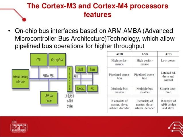 arm cortex m4 instruction set