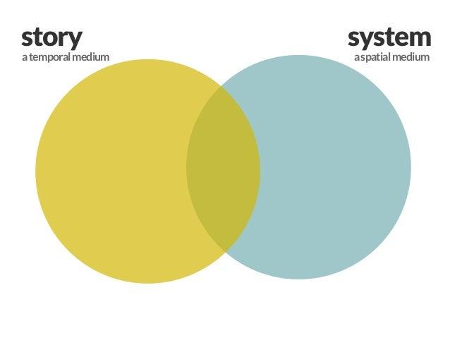 systemstoryatemporalmedium aspatialmedium