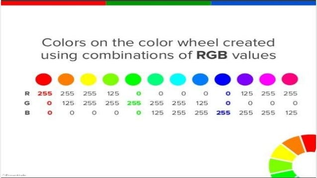 Particular Wavelength 17 Importance Of Rgb Color