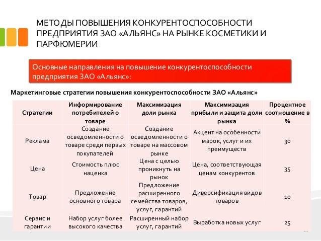 дипломная презентация по конкурентоспособности предприятия 10 МЕТОДЫ ПОВЫШЕНИЯ КОНКУРЕНТОСПОСОБНОСТИ ПРЕДПРИЯТИЯ