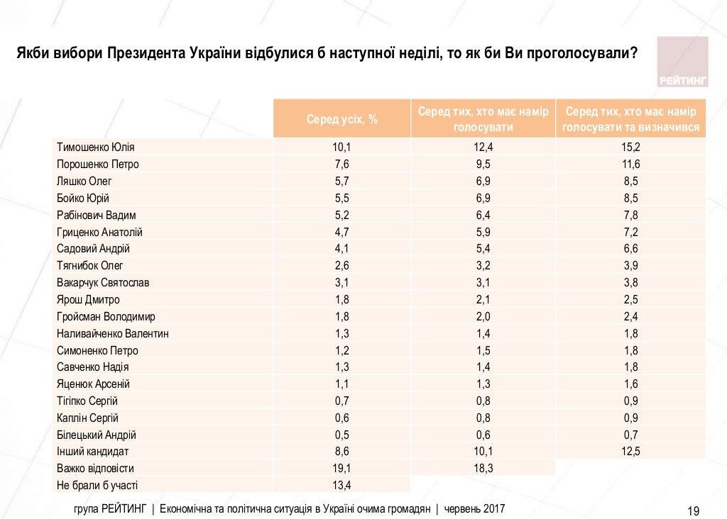 Соцопрос группы «Рейтинг»: Юлия Тимошенко может одолеть напрезидентских выборах