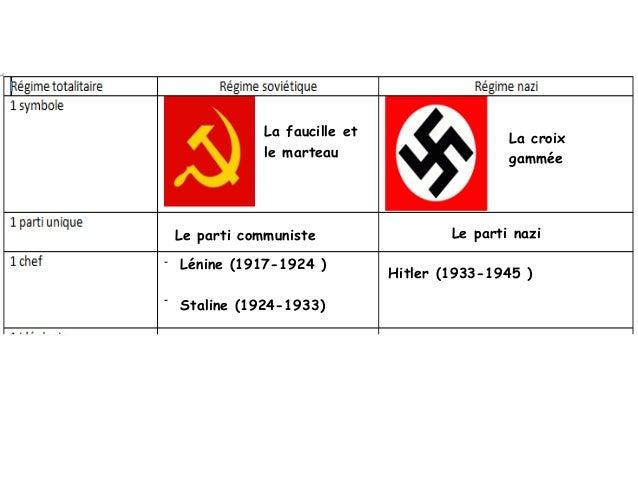 staline regime totalitaire