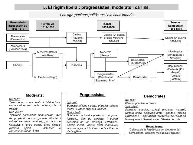 5. El règim liberal: progressistes, moderats i carlins.                                           Les agrupacions polítiqu...