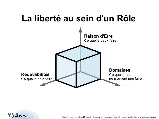 La liberté au sein d'un Rôle  ®  Raison d'Être  Ce que je peux faire  Conférence de Julien Gogniat – Licensed Holacracy® A...
