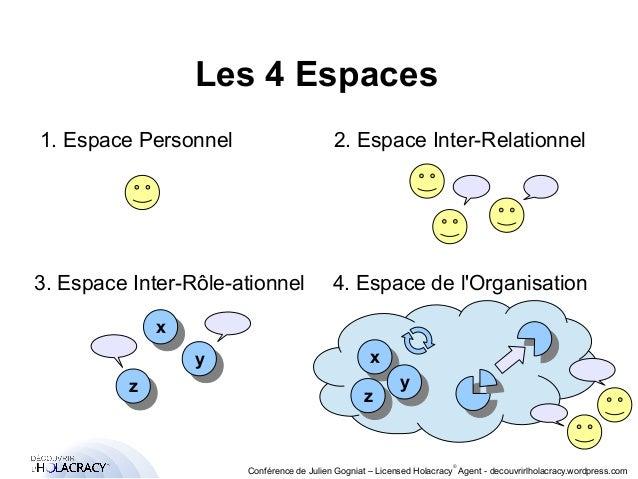 1. Espace Personnel 2. Espace Inter-Relationnel  3. Espace Inter-Rôle-ationnel 4. Espace de l'Organisation  ®  Les 4 Espac...