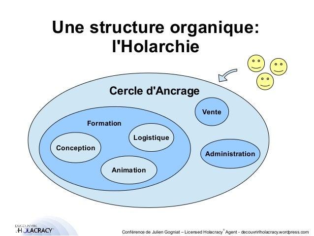 Une structure organique:  FFoorrmmaattiioonn  ®  l'Holarchie  Cercle d'Ancrage  Vente  Administration  Conférence de Julie...