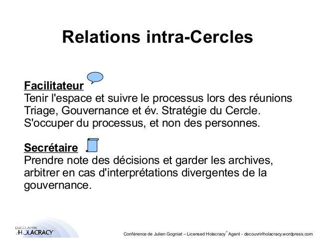 Relations intra-Cercles  Facilitateur  Tenir l'espace et suivre le processus lors des réunions  Triage, Gouvernance et év....