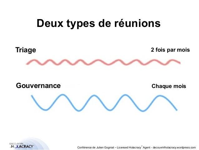 Deux types de réunions  Triage 2 fois par mois  Gouvernance Chaque mois  ®  Conférence de Julien Gogniat – Licensed Holacr...