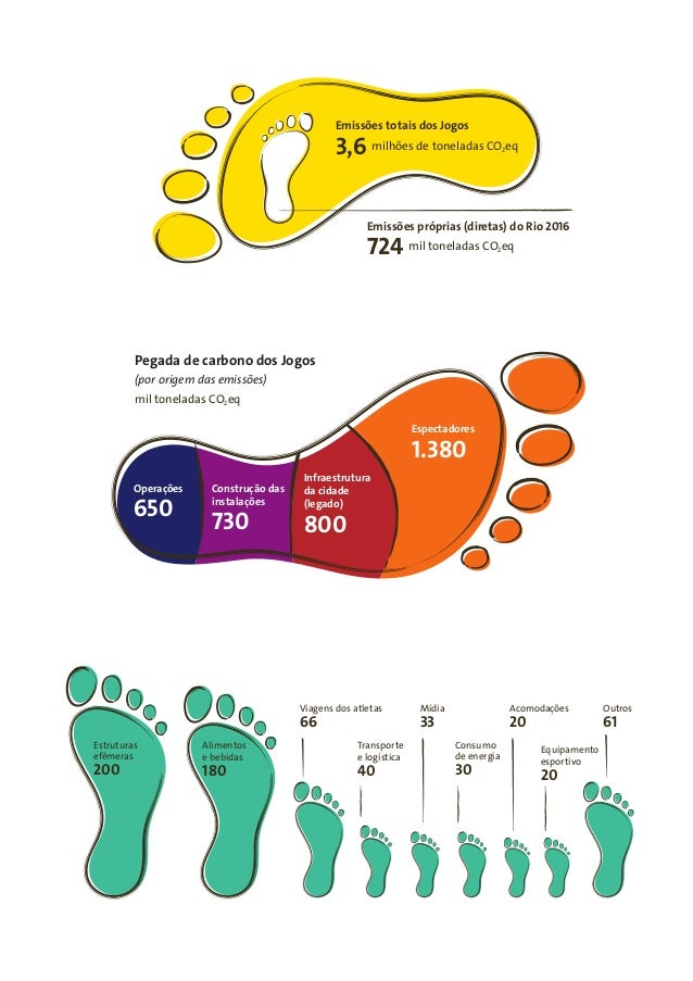 Relatório de Gestão da Pegada de Carbono dos Jogos Rio 2016 Slide 3