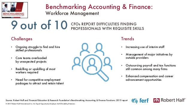 Source: Robert Half and Financial Education & Research Foundation's Benchmarking Accounting & Finance Functions: 2019 repo...