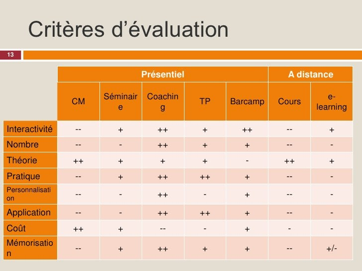 Critères d'évaluation 13                                    Présentiel                           A distance               ...