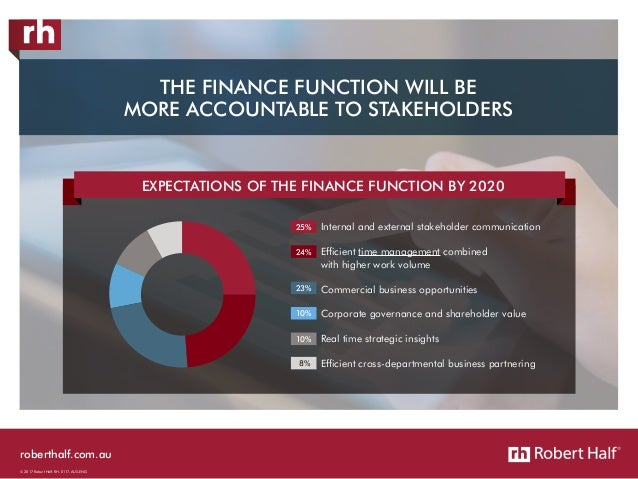 roberthalf.com.au © 2017 Robert Half. RH-0117-AUS-ENG EXPECTATIONS OF THE FINANCE FUNCTION BY 2020 25% 24% 23% 10% 10% Int...