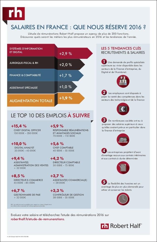 Evaluez votre salaire et télécharchez l'etude des rémunérations 2016 sur roberthalf.fr/etude-de-remunerations. © 2015 Robe...