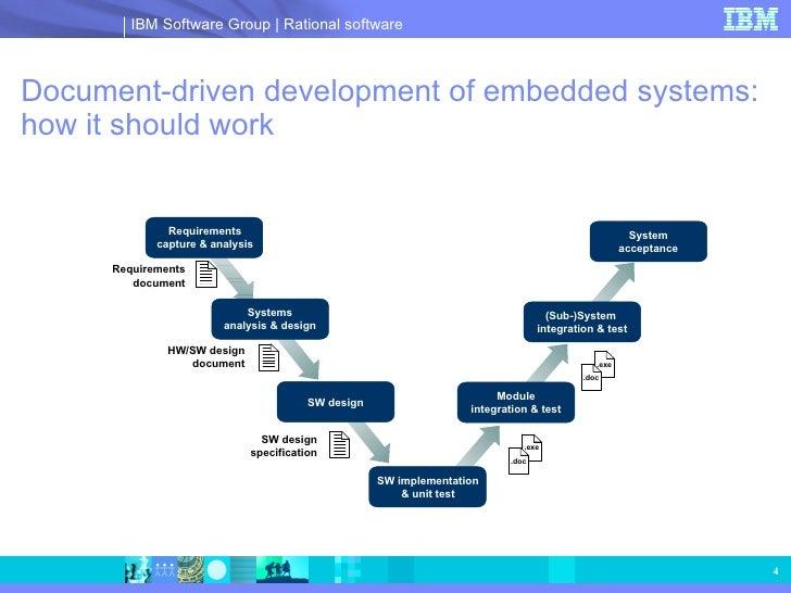 Rhapsody Systems Software