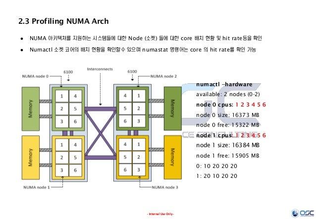 - Internal Use Only - 2.3 Profiling NUMA Arch  NUMA 아키텍쳐를 지원하는 시스템들에 대한 Node (소켓) 들에 대한 core 배치 현황 및 hit rate등을 확인  Numa...