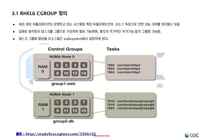 - Internal Use Only - 3.1 RHEL6 CGROUP 정의  여러 개의 어플리케이션이 운영하고 있는 시스템중 특정 어플리케이션의 리소스 독점으로 인한 성능 저하를 방지할수 있음  실제로 동작중이 태스...