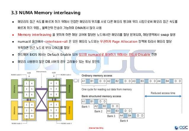 - Internal Use Only - 3.3 NUMA Memory interleaving  메모리의 접근 속도를 빠르게 하기 위해서 인접한 메모리의 위치를 서로 다른 메모리 뱅크에 위치 시킴으로써 메모리 접근 속도를...